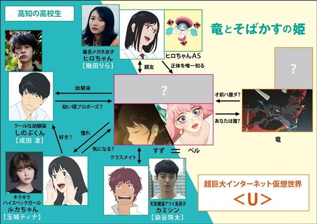 アニメ映画『竜とそばかすの姫』主人公・すずの4人の同級生役として成田凌さん、染谷将太さん、玉城ティナさん、幾田りらさんが出演決定&コメント到着!