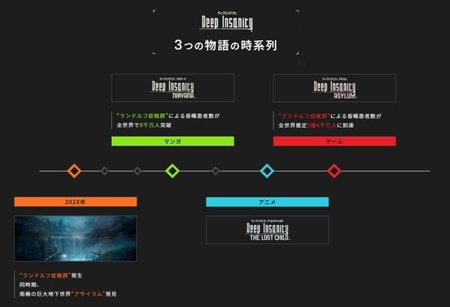 スクウェア・エニックスの新たなメディアミックスプロジェクト『Deep Insanity(ディープインサニティ)』始動! 声優・下野紘さん出演で、TVアニメが2021年10月放送予定-2