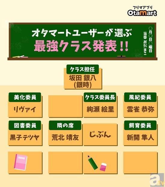 オタマート2月アンケート「キャラクターで作る理想のクラス」を発表